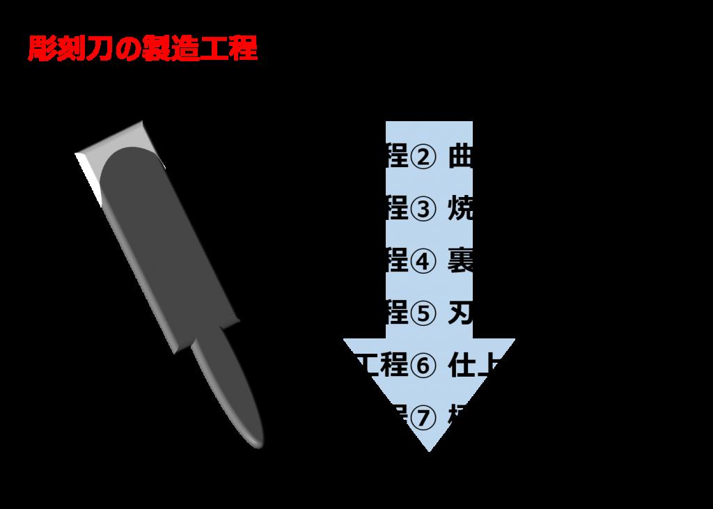 彫刻刀の製造工程